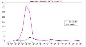 graph_tweetblog